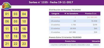 Un apostador chaqueño ganó más de 40 millones en el Telekino